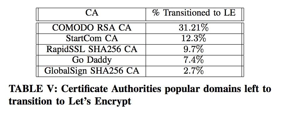 使用 Let's Encrypt 证书的数量